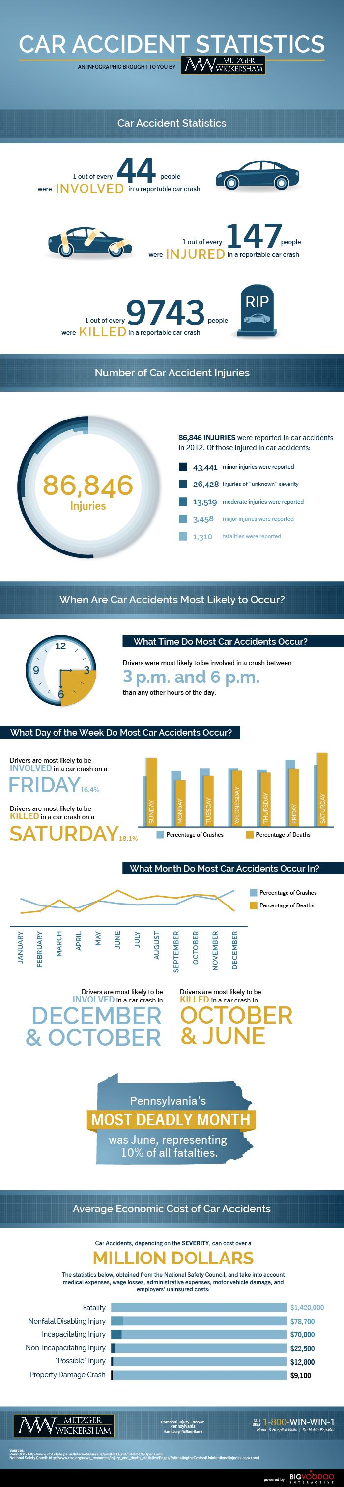 Car accidents statistics in Pennsylvania - infographic