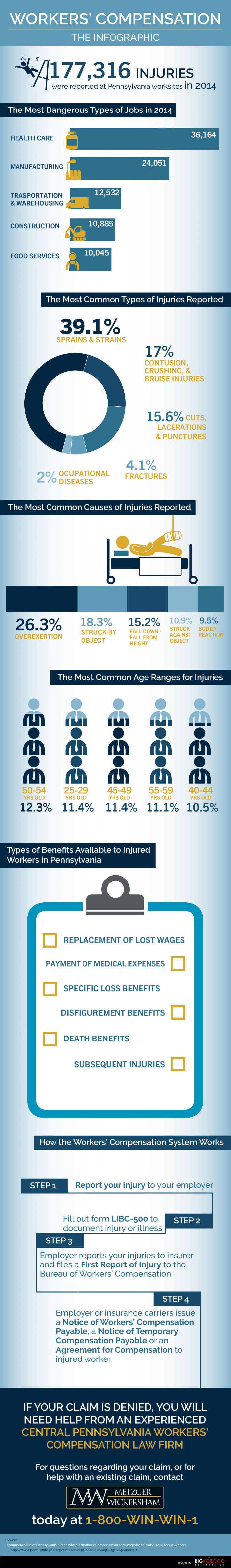 Workers' Compensation Statistics Infographic - Metzger Wickersham